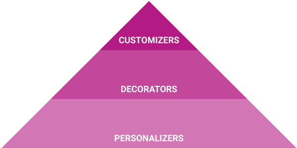 customizers decorators personalizers pyramid